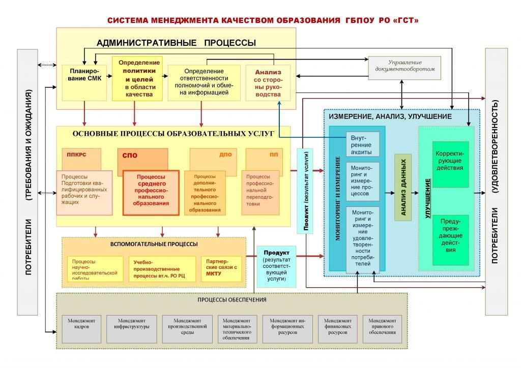 система менеджмента